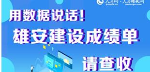 雄(xiong)安建(jian)�O成���(dan) 2019 年,雄(xiong)安新�^(qu)���建(jian)�O�M入(ru)新�A段。雄(xiong)安建(jian)�O了哪些工程,�l生了哪些�化,����告�V你。