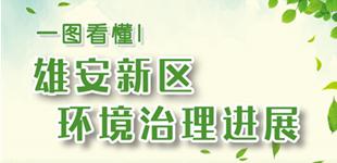 一�D看懂雄(xiong)安(an)新(xin)�^�h(huan)境治理�M展 三年��(lai),雄(xiong)安(an)新(xin)�^在生�B(tai)�h(huan)境治理方面(mian)做了哪些工作?取(qu)得了哪些成(cheng)�?���(ju)告�V你。