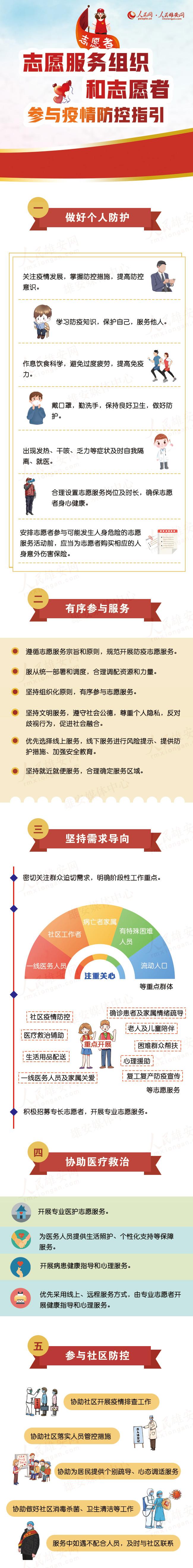 志(zhi)�服�战M�(zhi)和志(zhi)�者(zhe)如何�⑴c疫情防控?指引�砹耍�
